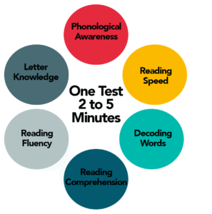 Infographic of the 6 areas tested in one 2-5 min test from Lexplore
