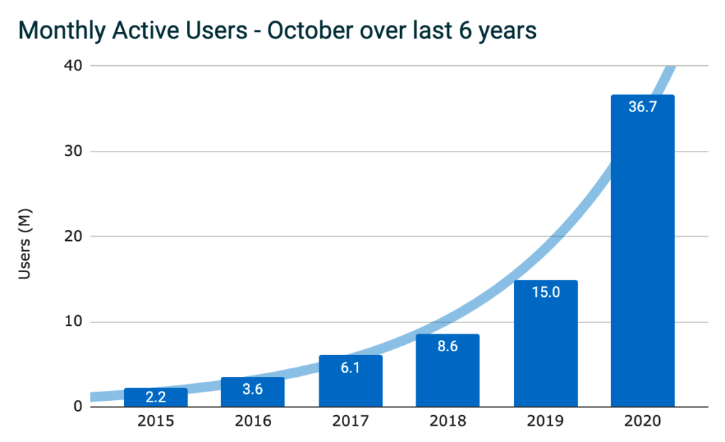 Graph showing monthly active users in the month of October over the last six years, showing a dramatic increase in 2020