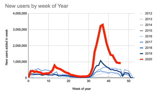 Users per week year 2020