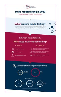 The Current State of Multi-Modal Testing